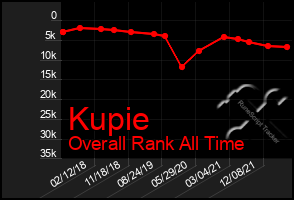 Total Graph of Kupie