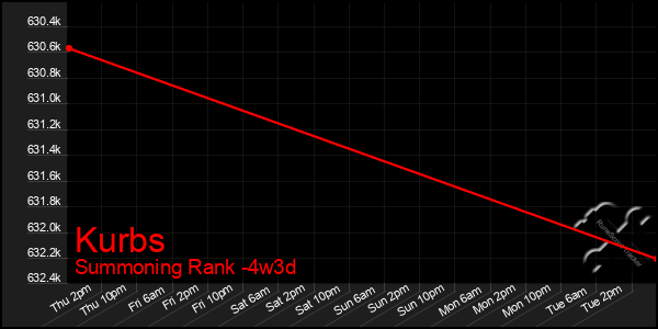 Last 31 Days Graph of Kurbs