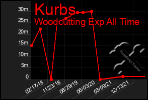 Total Graph of Kurbs