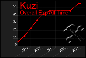 Total Graph of Kuzi