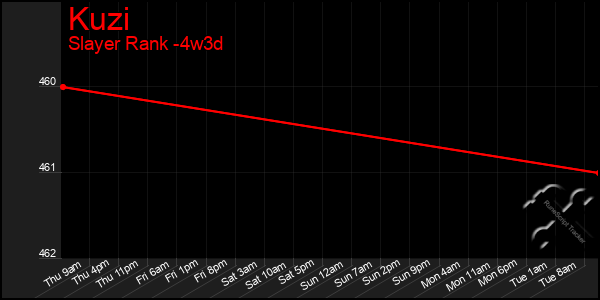 Last 31 Days Graph of Kuzi