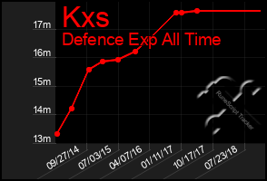 Total Graph of Kxs