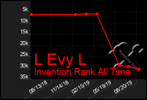 Total Graph of L Evy L