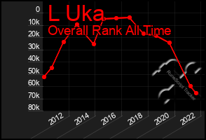 Total Graph of L Uka