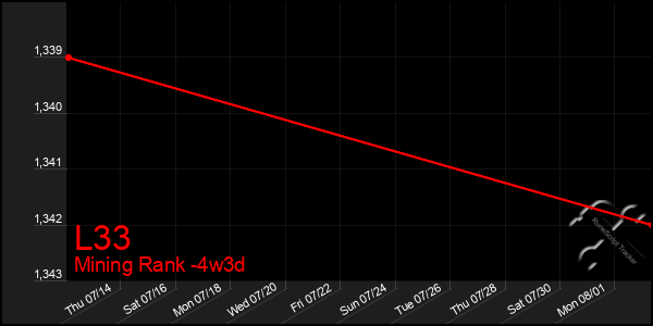 Last 31 Days Graph of L33