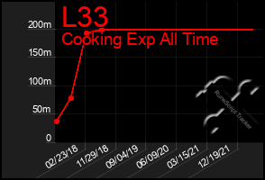 Total Graph of L33
