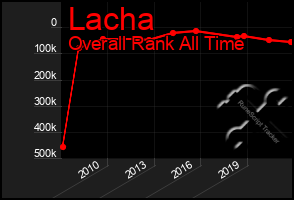 Total Graph of Lacha