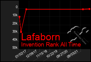 Total Graph of Lafaborn