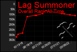Total Graph of Lag Summoner