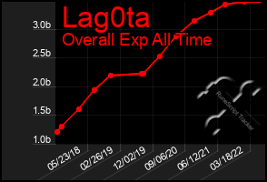 Total Graph of Lag0ta