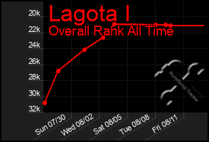 Total Graph of Lagota I
