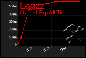 Total Graph of Lagzz