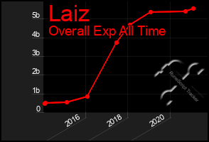 Total Graph of Laiz