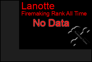 Total Graph of Lanotte