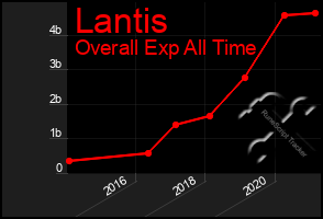 Total Graph of Lantis