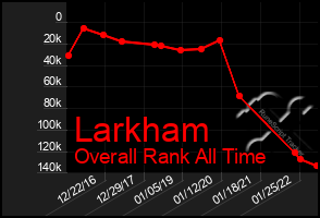Total Graph of Larkham