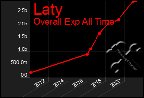 Total Graph of Laty