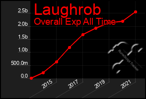 Total Graph of Laughrob