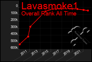 Total Graph of Lavasmoke1