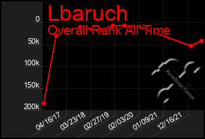 Total Graph of Lbaruch