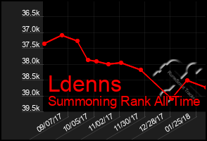 Total Graph of Ldenns