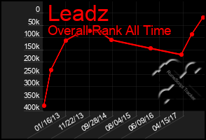 Total Graph of Leadz
