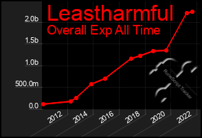 Total Graph of Leastharmful