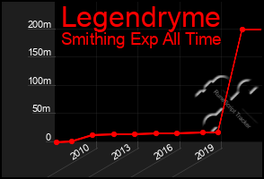 Total Graph of Legendryme