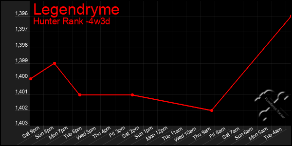 Last 31 Days Graph of Legendryme