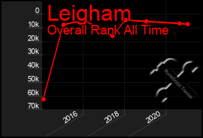 Total Graph of Leigham