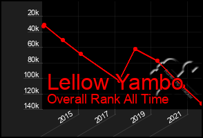 Total Graph of Lellow Yambo