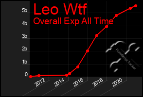 Total Graph of Leo Wtf