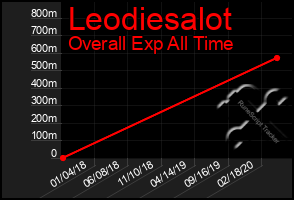 Total Graph of Leodiesalot