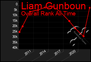Total Graph of Liam Gunboun