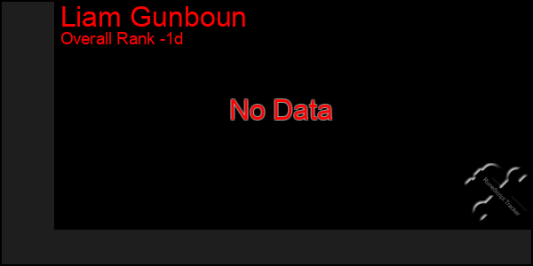 Last 24 Hours Graph of Liam Gunboun