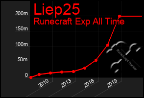 Total Graph of Liep25