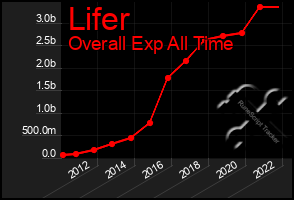 Total Graph of Lifer