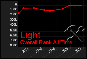 Total Graph of Light