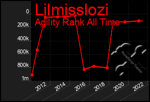 Total Graph of Lilmisslozi