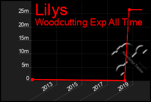 Total Graph of Lilys
