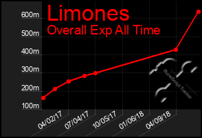 Total Graph of Limones