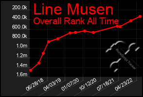 Total Graph of Line Musen