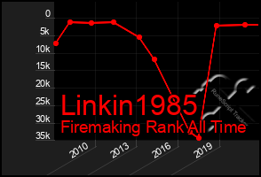 Total Graph of Linkin1985