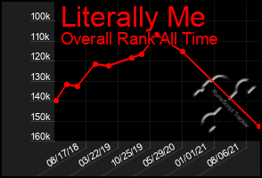 Total Graph of Literally Me