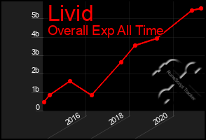 Total Graph of Livid