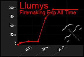 Total Graph of Llumys
