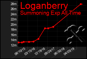 Total Graph of Loganberry