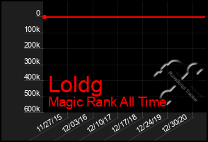 Total Graph of Loldg