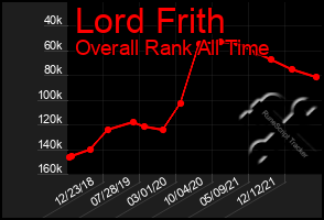 Total Graph of Lord Frith