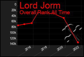 Total Graph of Lord Jorm